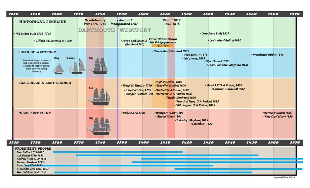 WHS_Ship_Timeline